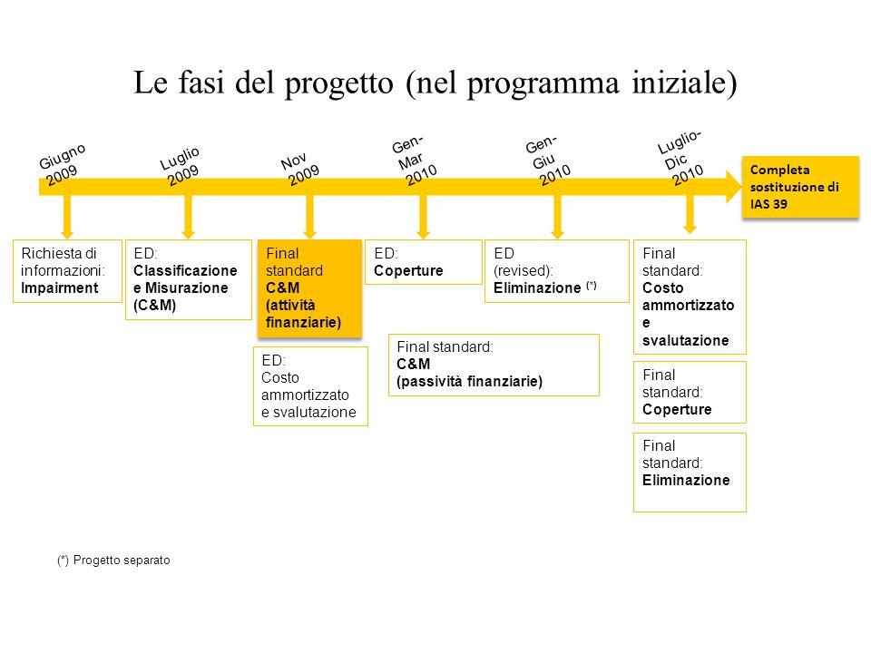 Le fasi del progetto (nel programma iniziale) Giugno 2009 Nov 2009 Gen- Mar 2010 Luglio 2009 Richiesta di informazioni: Impairment ED: Classificazione