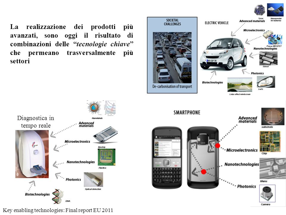 Le tecnologie chiave KETs are knowledge and capital-intensive technologies associated with high research and development (R&D) intensity, rapid and integrated innovation cycles, high capital expenditure and highly-skilled employment.