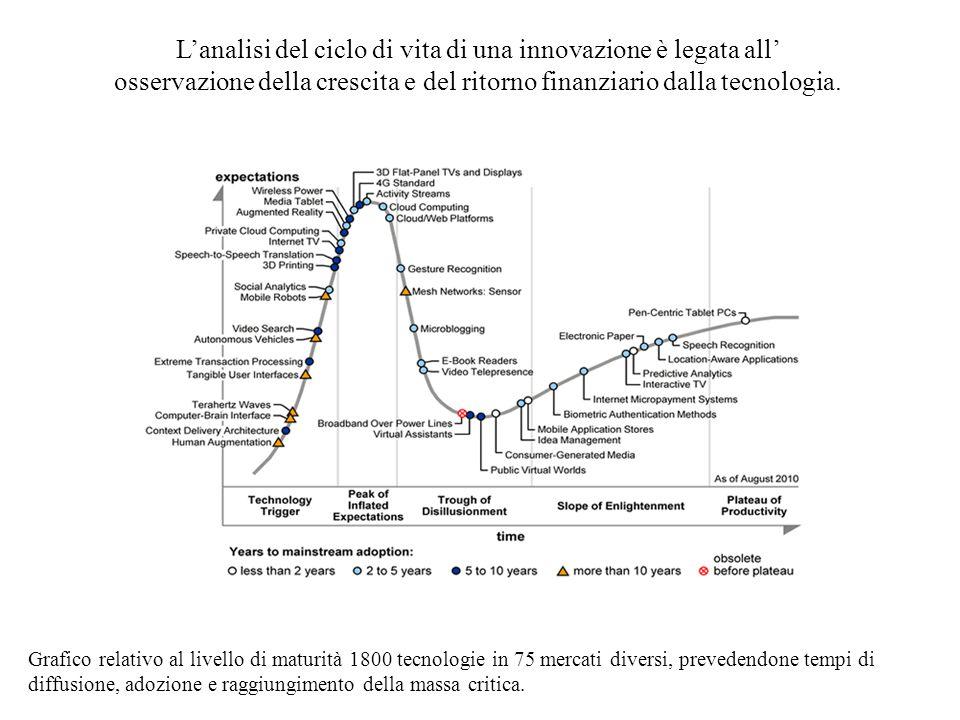 Grafico relativo al livello di maturità 1800 tecnologie in 75 mercati diversi, prevedendone tempi di diffusione, adozione e raggiungimento della massa