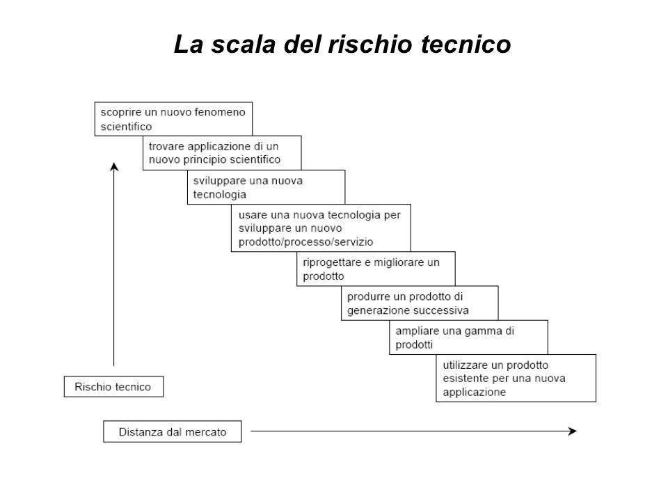 La scala del rischio tecnico