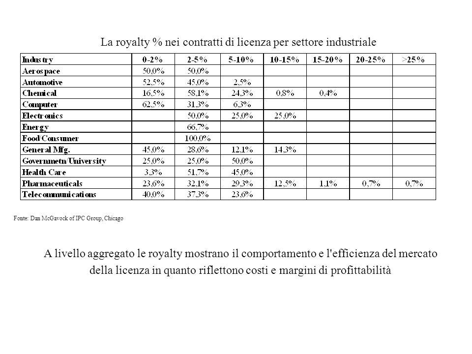 Fonte: Dan McGavock of IPC Group, Chicago La royalty % nei contratti di licenza per settore industriale A livello aggregato le royalty mostrano il com