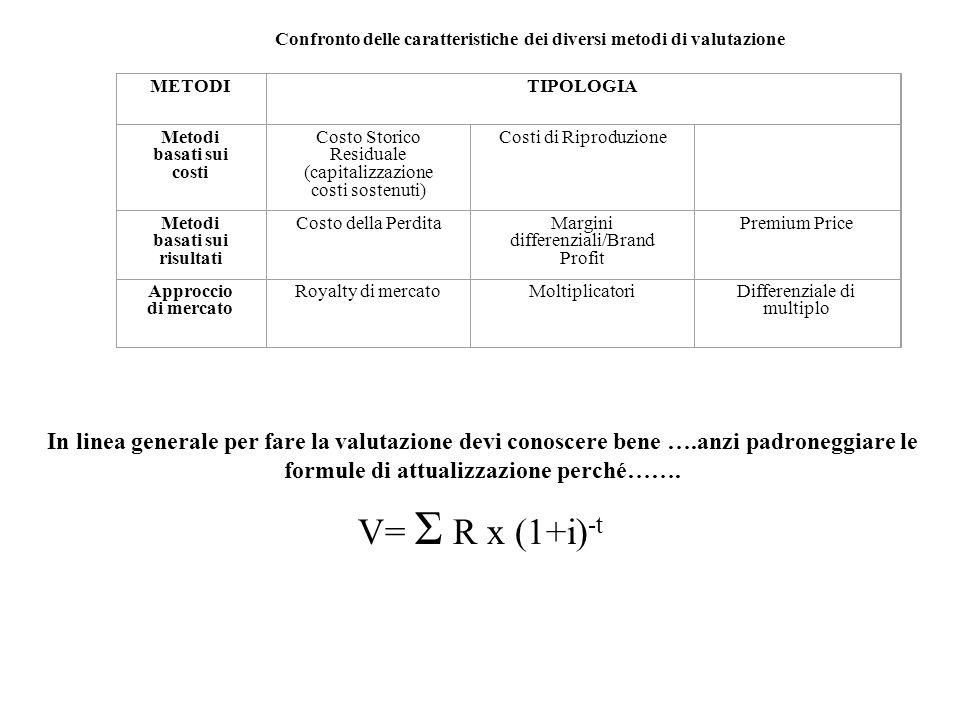 METODITIPOLOGIA Metodi basati sui costi Costo Storico Residuale (capitalizzazione costi sostenuti) Costi di Riproduzione Metodi basati sui risultati C