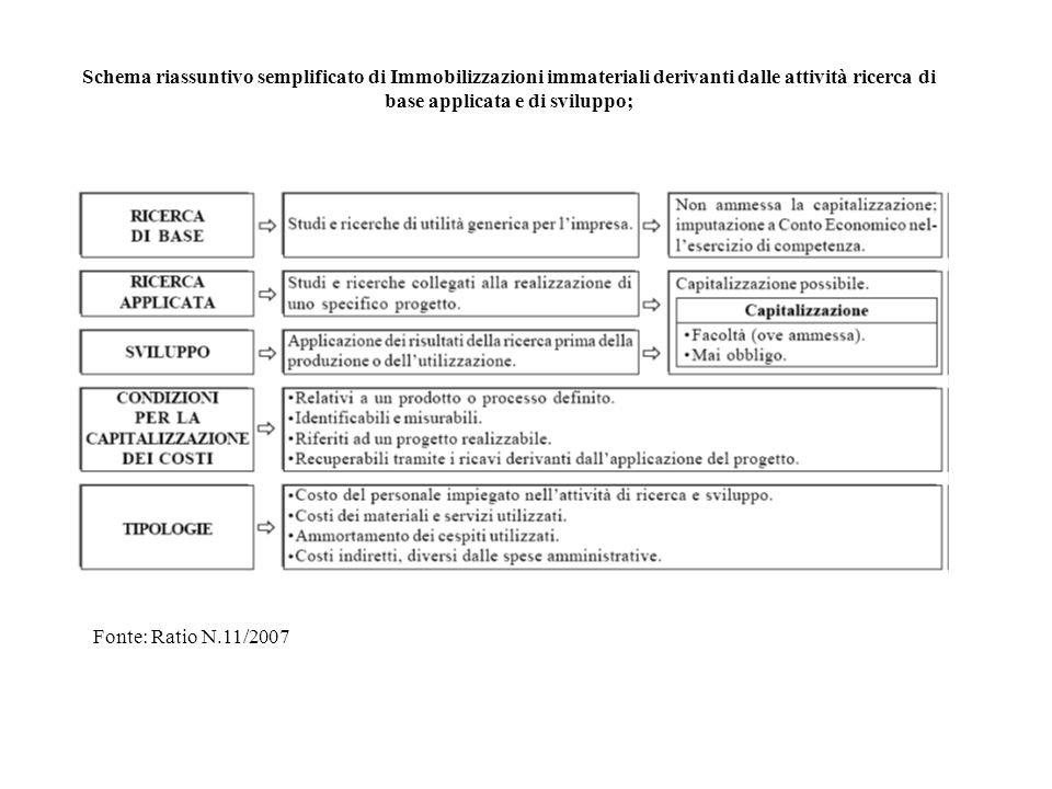 Fonte: Ratio N.11/2007 Schema riassuntivo semplificato di Immobilizzazioni immateriali derivanti dalle attività ricerca di base applicata e di svilupp