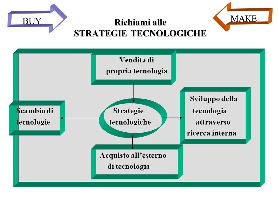 Richiami alle STRATEGIE TECNOLOGICHE Vendita di propria tecnologia Sviluppo della Scambio di Strategie tecnologia tecnologie tecnologiche attraverso r