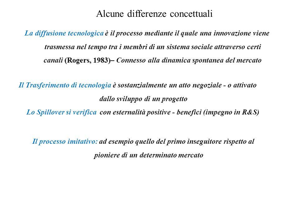 LE FORME DI TRASFERIMENTO TECNOLOGICO LICENSING JOINT VENTURE INVESTIMENTO DIRETTO ACCORDI DI TIPO PARTECIPATIVO PRODUZIONE SU COMMISSIONE VENTURE CAPITAL LE FORME DI PAGAMENTO NEL TRASFERIMENTO TECNOLOGICO In contanti: lump-sum; royalties In merce (counter-trade): buy-back; counter-purchase; swith-trading In tecnologia: scambio di tecnologia