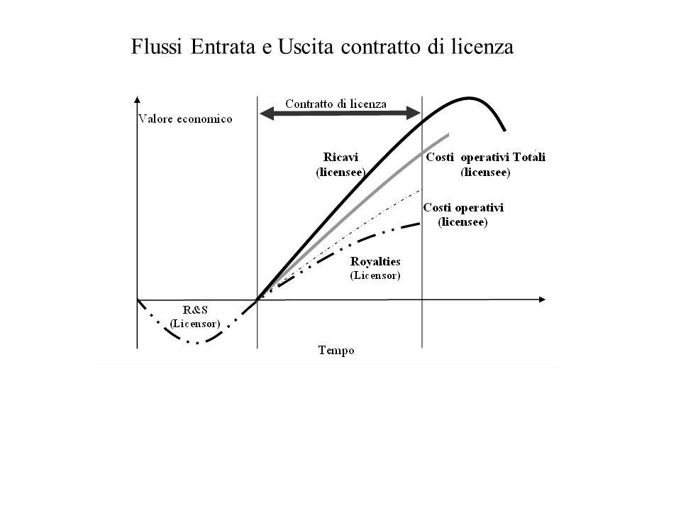 CICLO DI VITA DELLA TECNOLOGIA