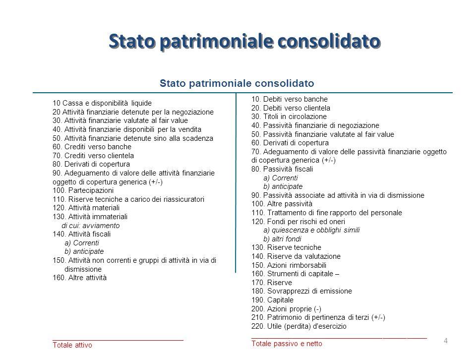Stato patrimoniale consolidato 4 10 Cassa e disponibilità liquide 20 Attività finanziarie detenute per la negoziazione 30. Attività finanziarie valuta