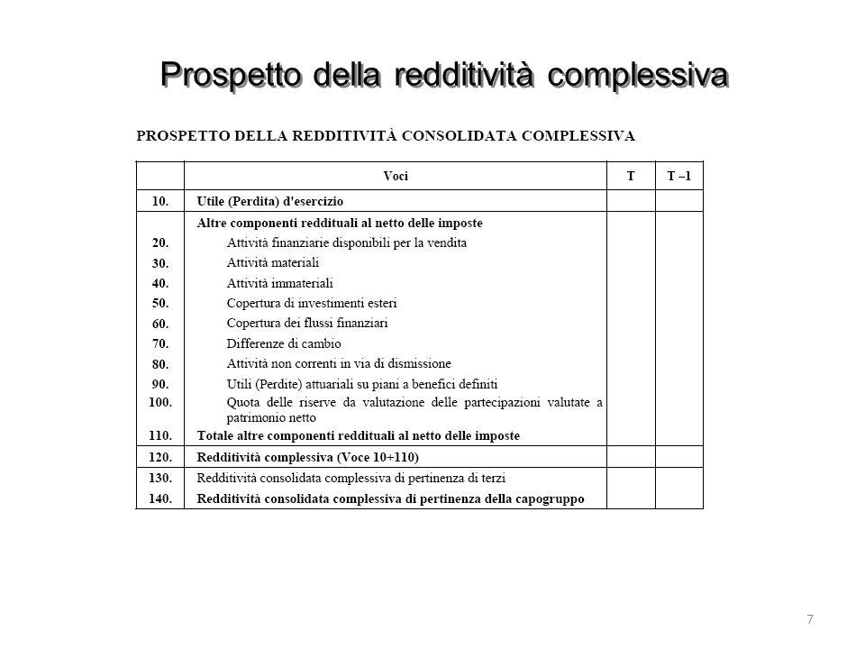 Prospetto della redditività complessiva 7