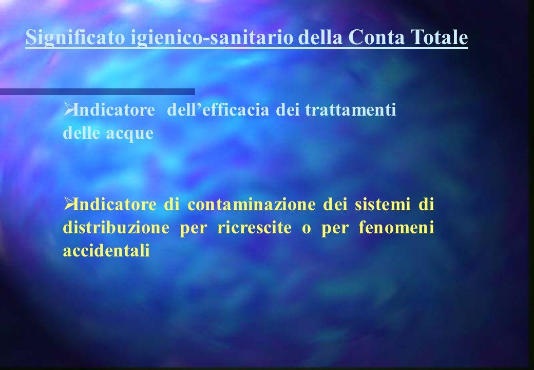 Significato igienico-sanitario della Conta Totale Indicatore dellefficacia dei trattamenti delle acque Indicatore di contaminazione dei sistemi di dis