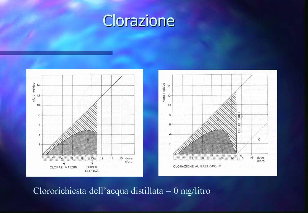 Clorazione Clororichiesta dellacqua distillata = 0 mg/litro