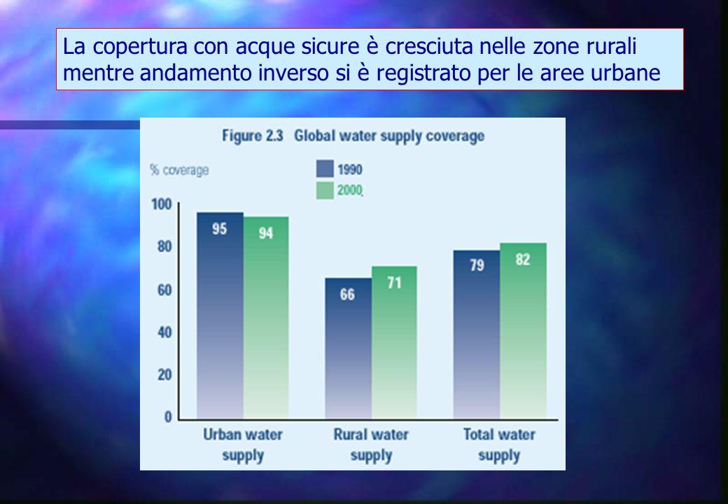 La copertura con acque sicure è cresciuta nelle zone rurali mentre andamento inverso si è registrato per le aree urbane