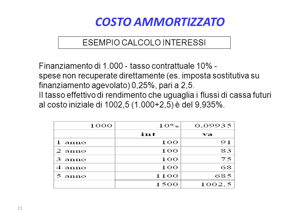 11 ESEMPIO CALCOLO INTERESSI Finanziamento di 1.000 - tasso contrattuale 10% - spese non recuperate direttamente (es. imposta sostitutiva su finanziam