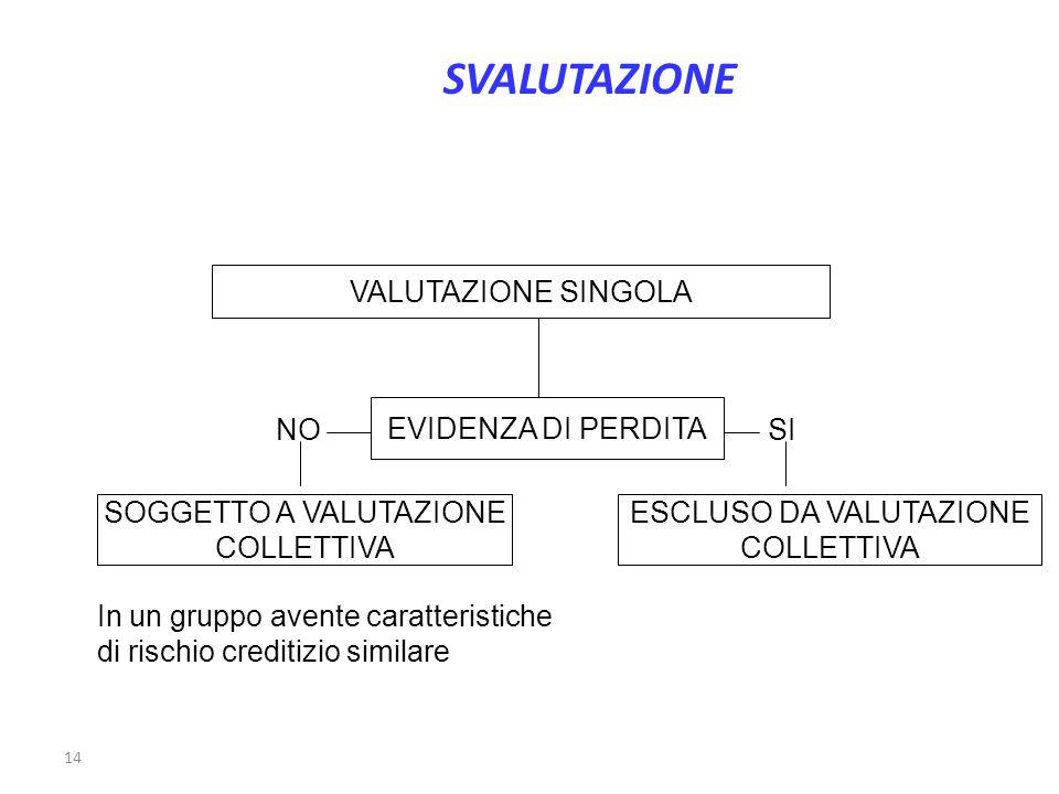 14 VALUTAZIONE SINGOLA EVIDENZA DI PERDITA SI ESCLUSO DA VALUTAZIONE COLLETTIVA NO SOGGETTO A VALUTAZIONE COLLETTIVA In un gruppo avente caratteristic