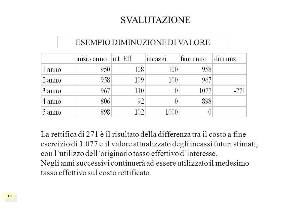 ESEMPIO DIMINUZIONE DI VALORE La rettifica di 271 è il risultato della differenza tra il costo a fine esercizio di 1.077 e il valore attualizzato degl