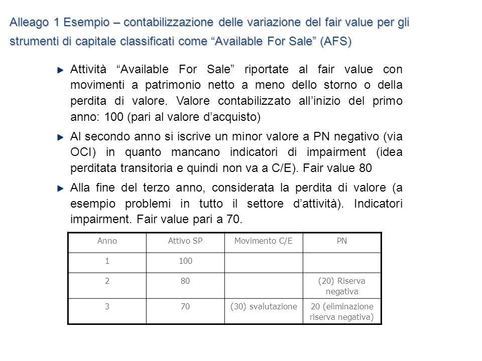 AnnoAttivo SPMovimento C/EPN 1100 280(20) Riserva negativa 370(30) svalutazione20 (eliminazione riserva negativa) Attività Available For Sale riportat