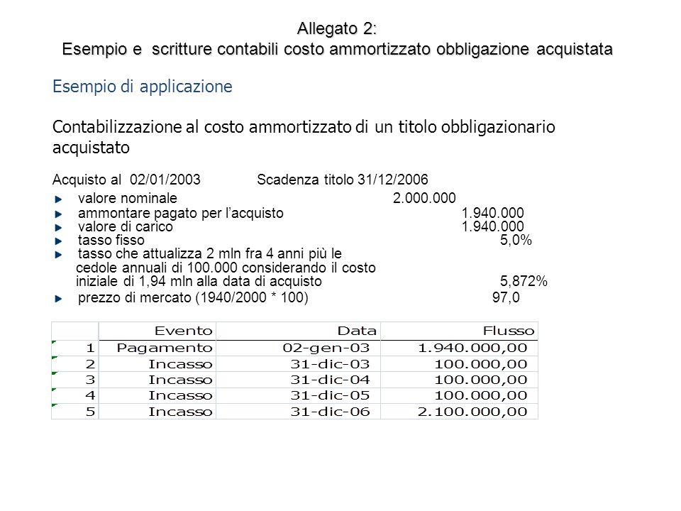 Esempio di applicazione Contabilizzazione al costo ammortizzato di un titolo obbligazionario acquistato Acquisto al 02/01/2003 Scadenza titolo 31/12/2