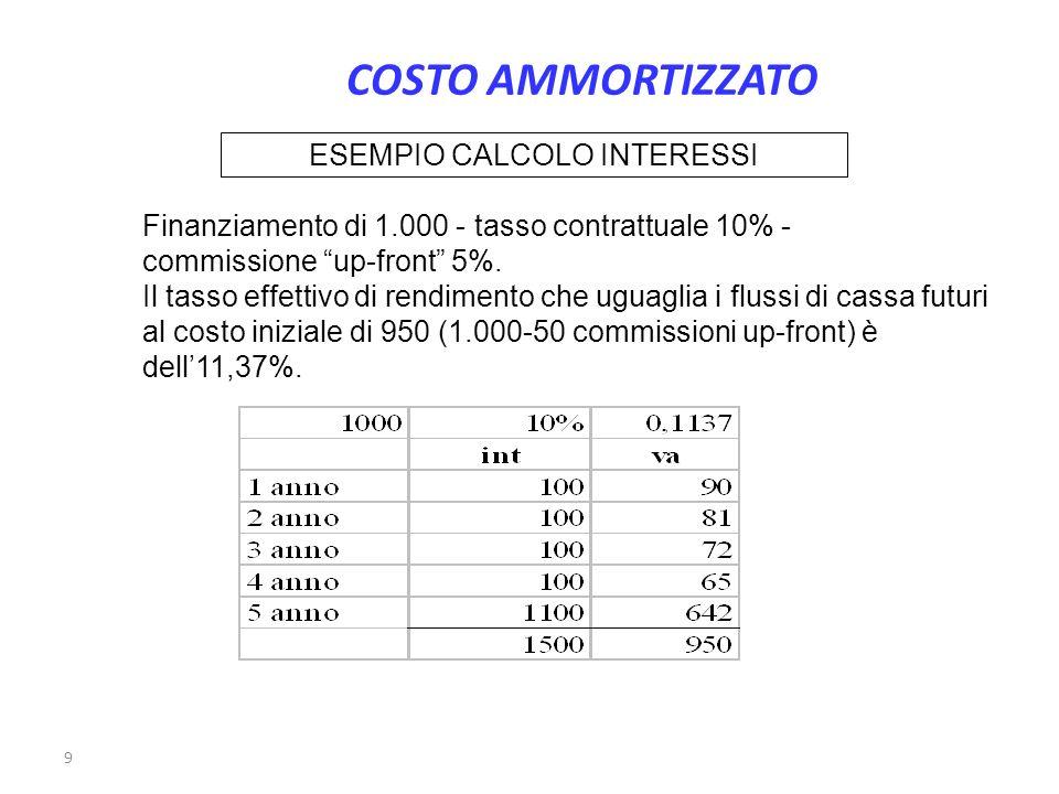 9 ESEMPIO CALCOLO INTERESSI Finanziamento di 1.000 - tasso contrattuale 10% - commissione up-front 5%. Il tasso effettivo di rendimento che uguaglia i