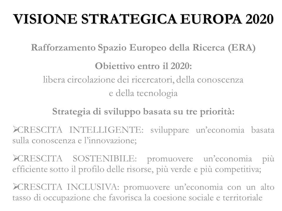 VISIONE STRATEGICA EUROPA 2020 Rafforzamento Spazio Europeo della Ricerca (ERA) Obiettivo entro il 2020: libera circolazione dei ricercatori, della conoscenza e della tecnologia Strategia di sviluppo basata su tre priorità: CRESCITA INTELLIGENTE: sviluppare uneconomia basata sulla conoscenza e linnovazione; CRESCITA SOSTENIBILE: promuovere uneconomia più efficiente sotto il profilo delle risorse, più verde e più competitiva; CRESCITA INCLUSIVA: promuovere uneconomia con un alto tasso di occupazione che favorisca la coesione sociale e territoriale
