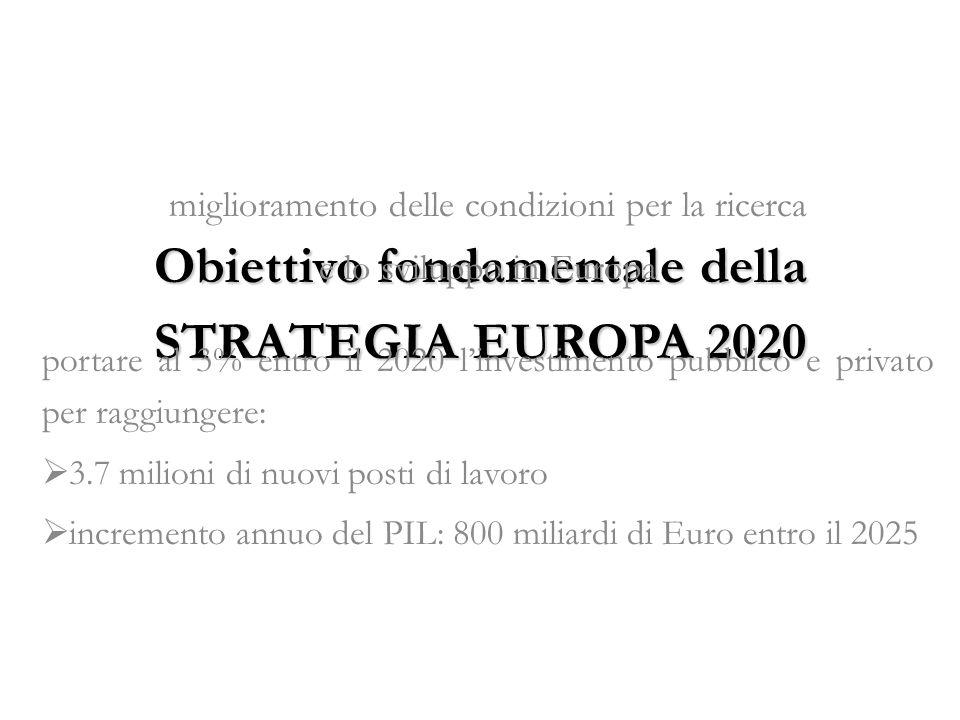 Obiettivo fondamentale della STRATEGIA EUROPA 2020 miglioramento delle condizioni per la ricerca e lo sviluppo in Europa portare al 3% entro il 2020 linvestimento pubblico e privato per raggiungere: 3.7 milioni di nuovi posti di lavoro incremento annuo del PIL: 800 miliardi di Euro entro il 2025