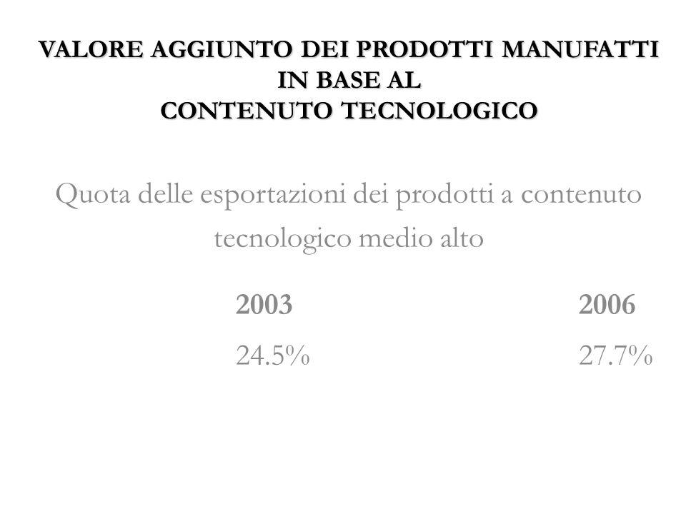 VALORE AGGIUNTO DEI PRODOTTI MANUFATTI IN BASE AL CONTENUTO TECNOLOGICO Quota delle esportazioni dei prodotti a contenuto tecnologico medio alto 20032006 24.5%27.7%