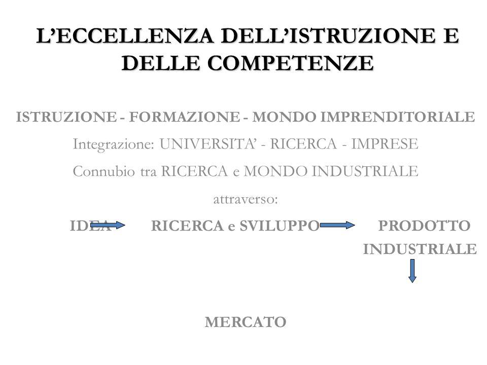 LECCELLENZA DELLISTRUZIONE E DELLE COMPETENZE ISTRUZIONE - FORMAZIONE - MONDO IMPRENDITORIALE Integrazione: UNIVERSITA - RICERCA - IMPRESE Connubio tra RICERCA e MONDO INDUSTRIALE attraverso: IDEA RICERCA e SVILUPPO PRODOTTO INDUSTRIALE MERCATO