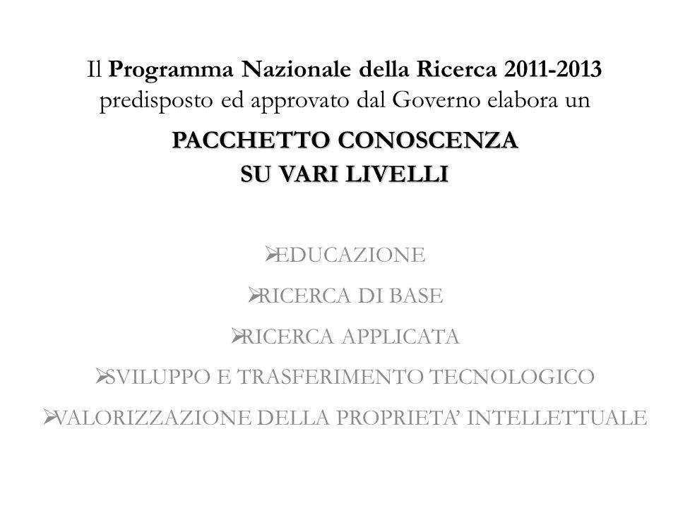 INVESTIMENTI IN RICERCA NEL DECENNIO 1990-2000 dati UNESCO EUROPA dal 33.9% al 27.2%DIMINUZIONE ASIA dal 23.0% al 30.5%AUMENTO dati UNCTAD Investimenti privati nella ricerca Economie inGermania Francia Italia via di sviluppo 1996 20021996-2002 1996-2002 1996-2002 50.4% del tot 56.9% +3.1% +1.6% costante