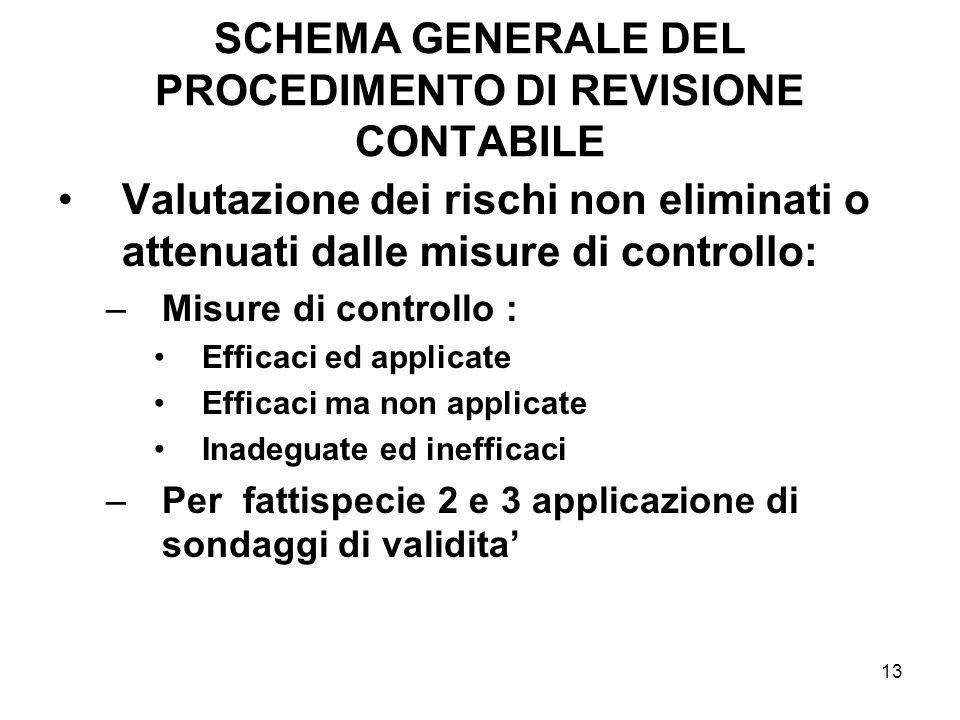 13 SCHEMA GENERALE DEL PROCEDIMENTO DI REVISIONE CONTABILE Valutazione dei rischi non eliminati o attenuati dalle misure di controllo: –Misure di cont