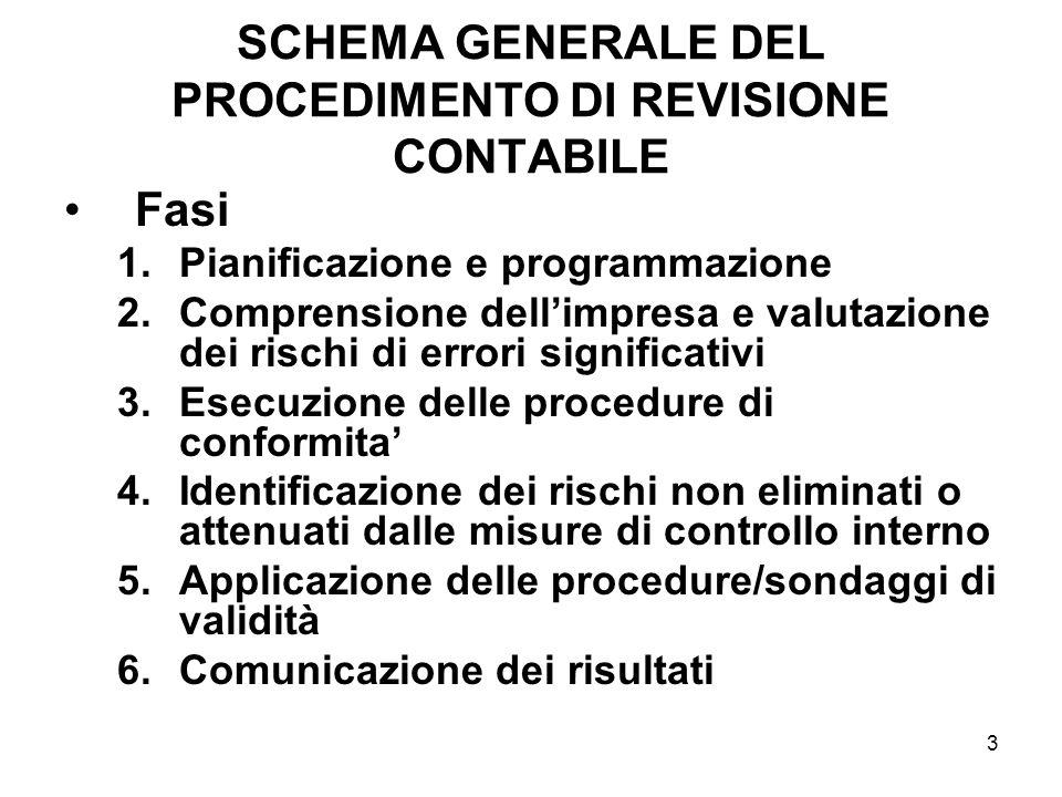3 SCHEMA GENERALE DEL PROCEDIMENTO DI REVISIONE CONTABILE Fasi 1.Pianificazione e programmazione 2.Comprensione dellimpresa e valutazione dei rischi d