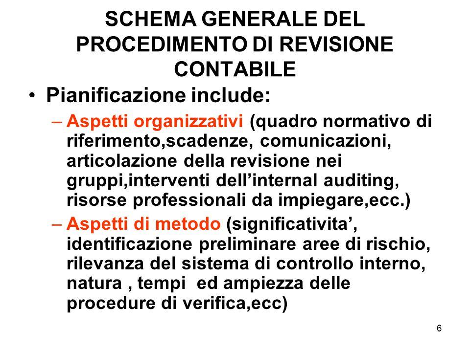 6 SCHEMA GENERALE DEL PROCEDIMENTO DI REVISIONE CONTABILE Pianificazione include: –Aspetti organizzativi (quadro normativo di riferimento,scadenze, co