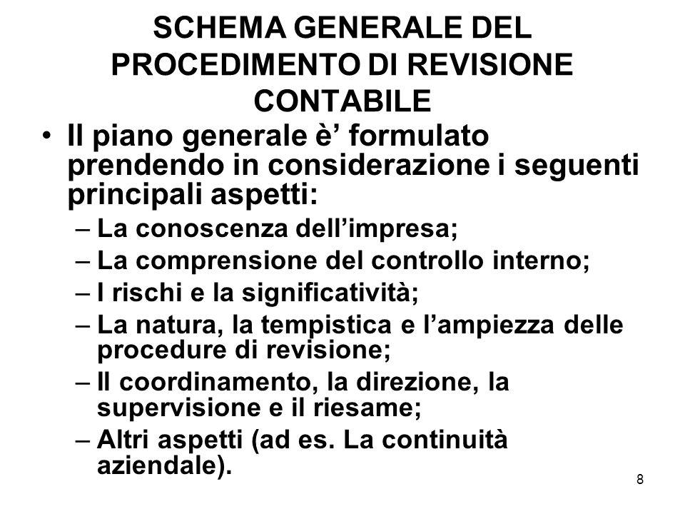 8 SCHEMA GENERALE DEL PROCEDIMENTO DI REVISIONE CONTABILE Il piano generale è formulato prendendo in considerazione i seguenti principali aspetti: –La