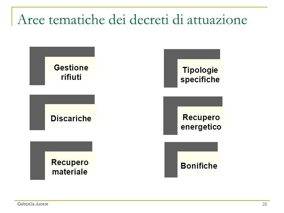 Gabriella Arcese 20 L. 308/82 Recupero energetico Recupero materiale Gestione rifiuti Discariche Tipologie specifiche Bonifiche Aree tematiche dei dec