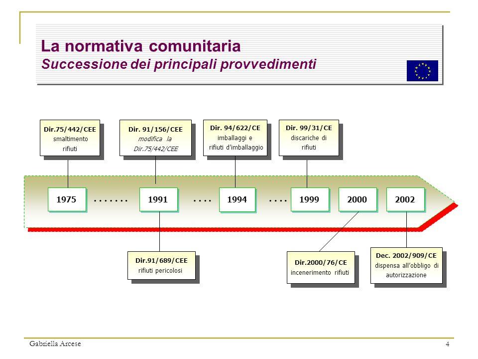 Gabriella Arcese 4 1975 1991 Dir. 91/156/CEE modifica la Dir.75/442/CEE Dir. 91/156/CEE modifica la Dir.75/442/CEE smaltimento rifiuti Dir.75/442/CEE
