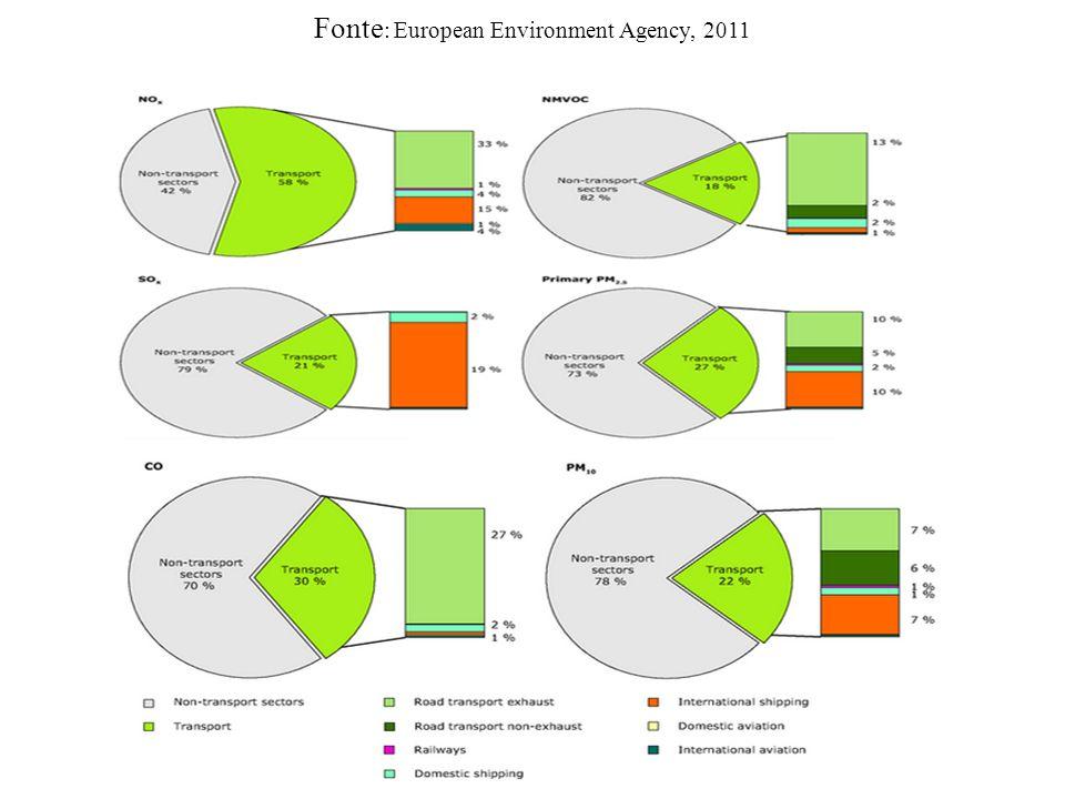 Fonte : European Environment Agency, 2011