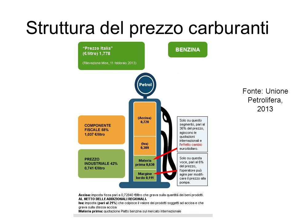 Struttura del prezzo carburanti Fonte: Unione Petrolifera, 2013
