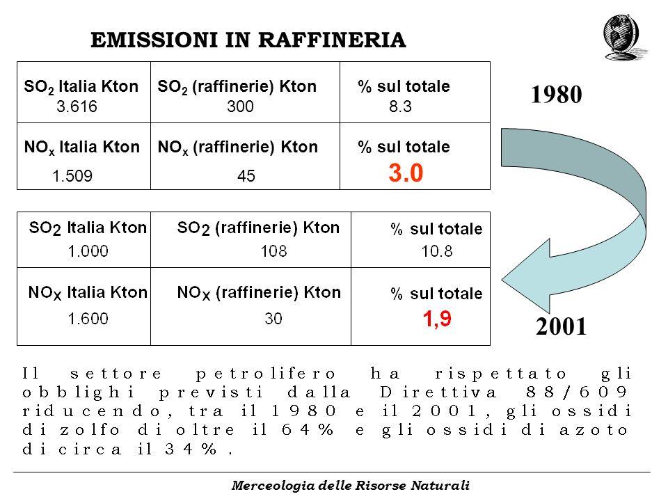 Merceologia delle Risorse Naturali SO 2 Italia KtonSO 2 (raffinerie) Kton% sul totale 3.616 300 8.3 NO x Italia KtonNO x (raffinerie) Kton% sul totale