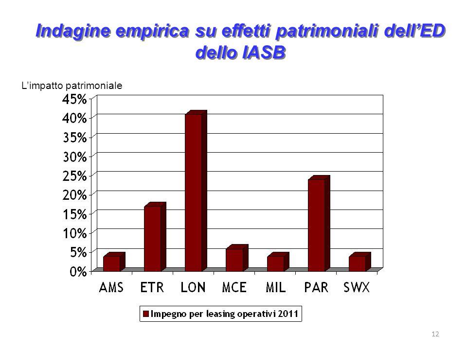 Indagine empirica su effetti patrimoniali dellED dello IASB 12 Limpatto patrimoniale