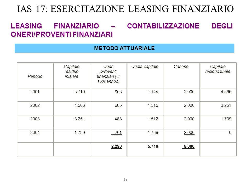 19 IAS 17: ESERCITAZIONE LEASING FINANZIARIO LEASING FINANZIARIO – CONTABILIZZAZIONE DEGLI ONERI/PROVENTI FINANZIARI METODO ATTUARIALE Periodo Capital