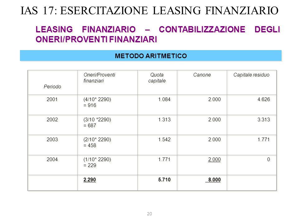 20 IAS 17: ESERCITAZIONE LEASING FINANZIARIO LEASING FINANZIARIO – CONTABILIZZAZIONE DEGLI ONERI/PROVENTI FINANZIARI METODO ARITMETICO Periodo Oneri/P