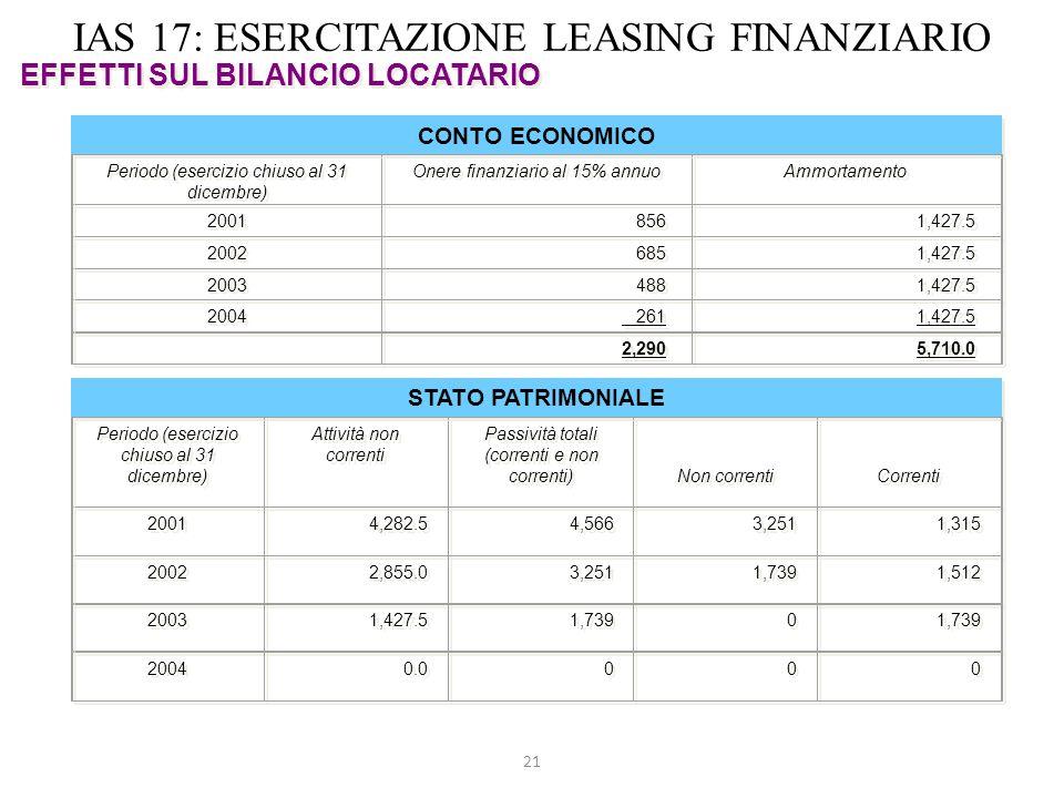 21 IAS 17: ESERCITAZIONE LEASING FINANZIARIO EFFETTI SUL BILANCIO LOCATARIO CONTO ECONOMICO Periodo (esercizio chiuso al 31 dicembre) Onere finanziari