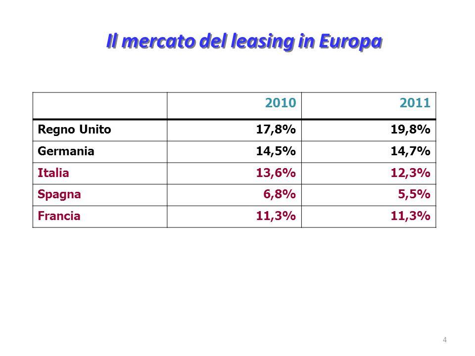 Il mercato del leasing in Europa 4 20102011 Regno Unito17,8%19,8% Germania14,5%14,7% Italia13,6%12,3% Spagna6,8%5,5% Francia11,3%