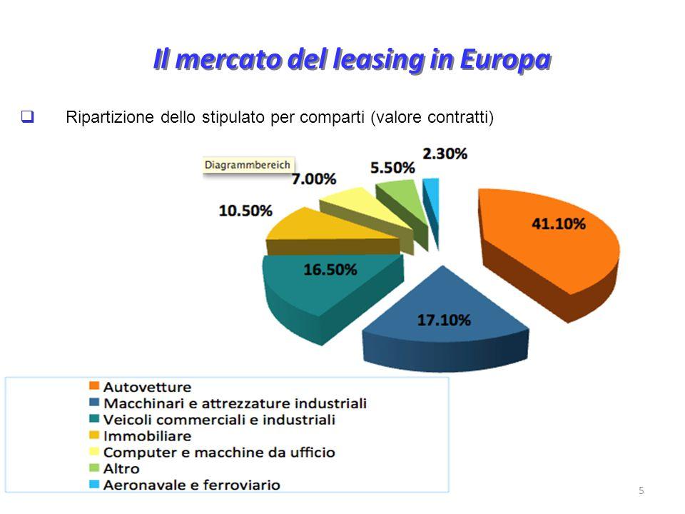 Il mercato del leasing in Europa Ripartizione dello stipulato per comparti (valore contratti) 5