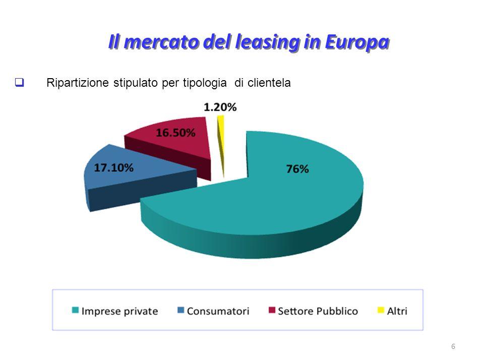 Il mercato del leasing in Europa Ripartizione stipulato per tipologia di clientela 6