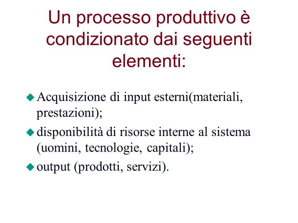 Un processo produttivo è condizionato dai seguenti elementi: u Acquisizione di input esterni(materiali, prestazioni); u disponibilità di risorse inter