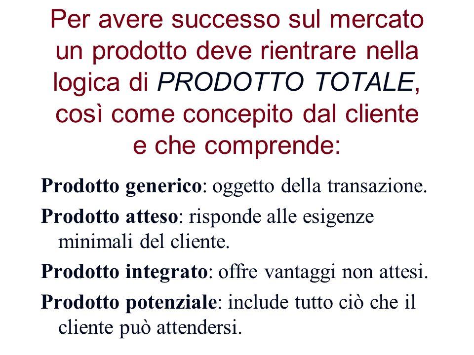 Per avere successo sul mercato un prodotto deve rientrare nella logica di PRODOTTO TOTALE, così come concepito dal cliente e che comprende: Prodotto g
