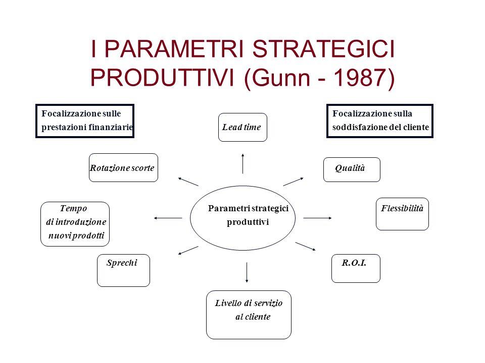 I PARAMETRI STRATEGICI PRODUTTIVI (Gunn - 1987) Focalizzazione sulleFocalizzazione sulla prestazioni finanziarie Lead timesoddisfazione del cliente Ro