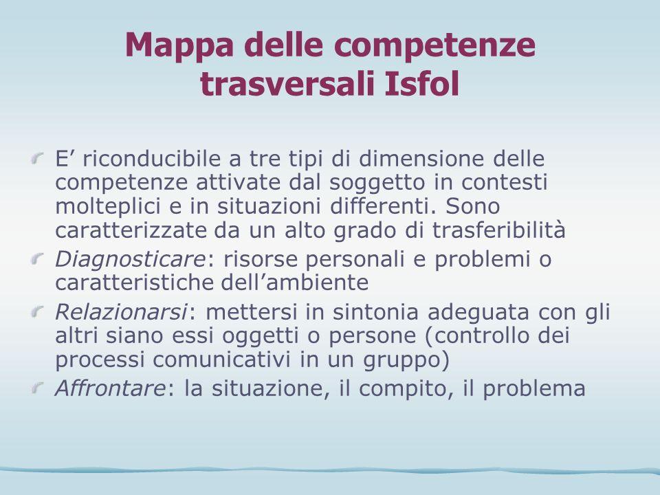 Mappa delle competenze trasversali Isfol E riconducibile a tre tipi di dimensione delle competenze attivate dal soggetto in contesti molteplici e in s