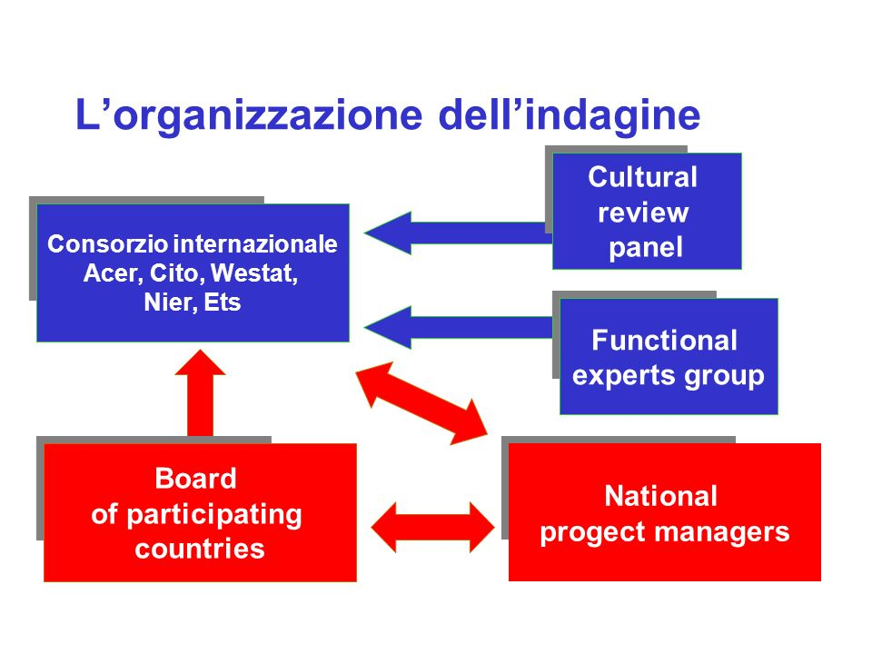 Il consorzio internazionale Acer Australian council for educational research Cito Netherlands national institute for educational measurement Westat Usa (istituto di ricerca statistica) Nier National institute for educational research (Giappone) Ets Educational testing service (Usa)