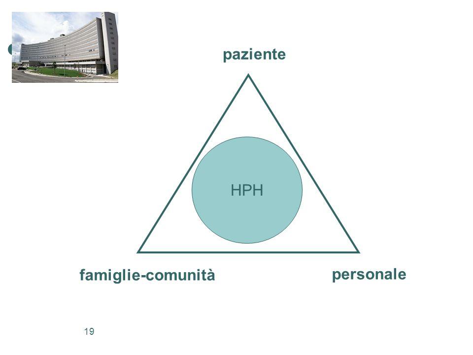 19 HPH paziente personale famiglie-comunità
