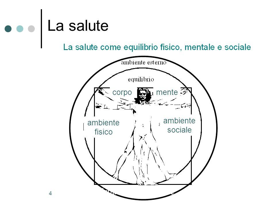 4 mente ambiente fisico ambiente sociale corpo Il quadrilatero della salute La salute