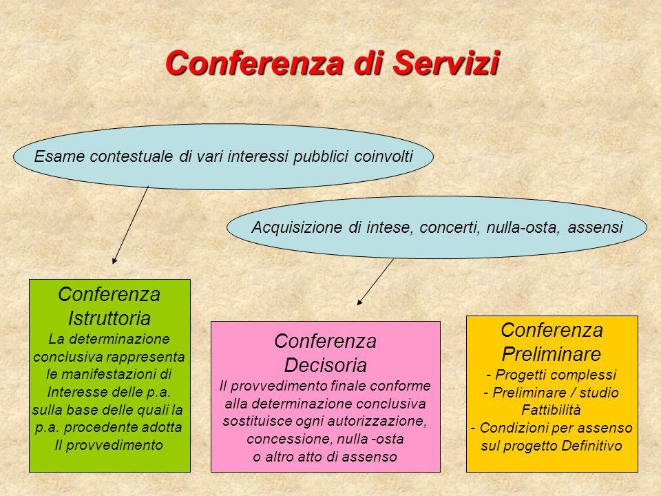 Conferenza di Servizi Esame contestuale di vari interessi pubblici coinvolti Acquisizione di intese, concerti, nulla-osta, assensi Conferenza Prelimin